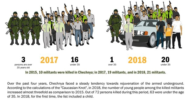 According to the statistics, the armed underground in Chechnya grew much younger